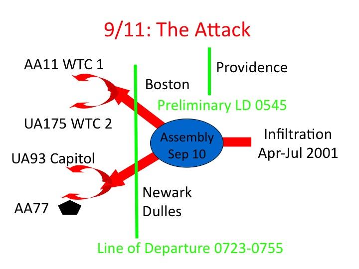 9/11 The Attack